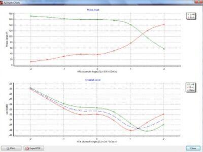 Galibier Design - Feickert Azimuth Graph